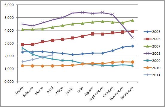 El euribor ha sufrido variaciones muy marcadas, especialmente en el año 2008