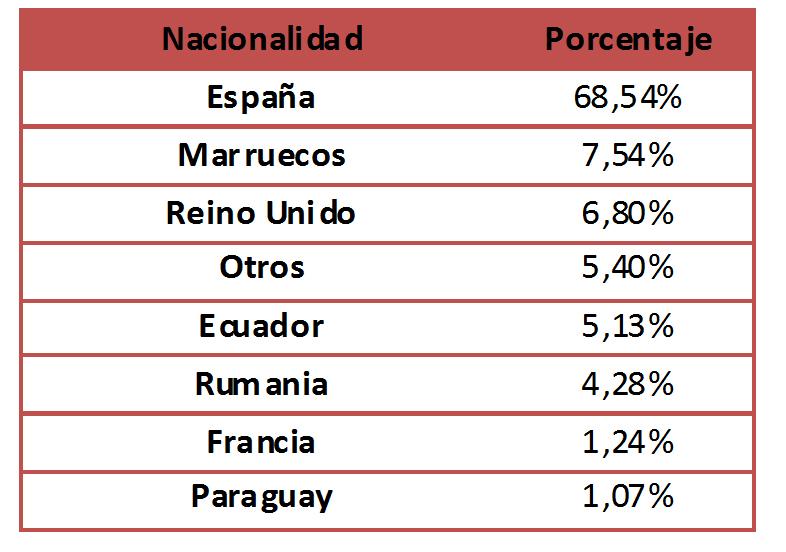 La mayoría de la demanda de alquiler en España es de nacionalidad española.