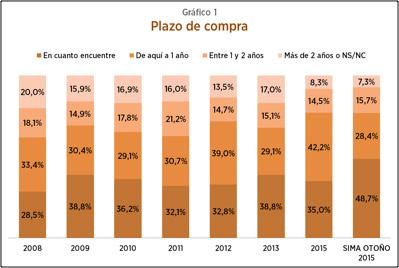 SIMA2015-grafico1