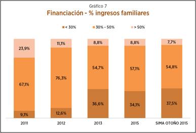 SIMA2015-grafico7